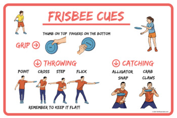 Frisbee Throwing Cues Poster   PE Class Visual  