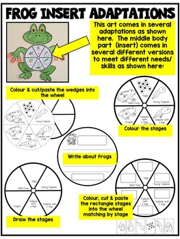 Frog Life Cycle- Frog Life Cycle Art Template & Sequencing Cards- Differentiated