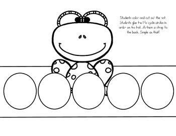 Life Cycle of a Frog Hat (Sequencing Activity)