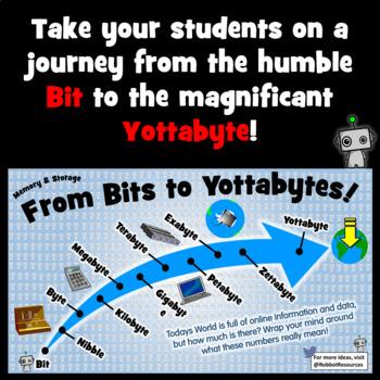 From Bits to Yottabytes - Poster Set