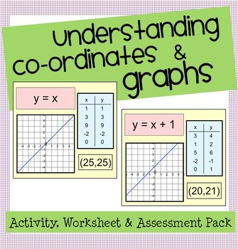From Functions to Co-ordinates to Graphs: Drawing Linear G