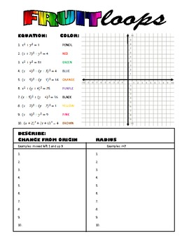 Fruit Loops: Writing & Graphing Equations of Circles