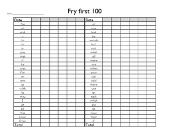 Fry's First 100 Words Progress Monitoring
