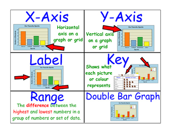 Full Set of Math Word Wall Cards- 5 Math Strands, Plus Supply Labels