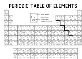 Fully Editable Periodic Table
