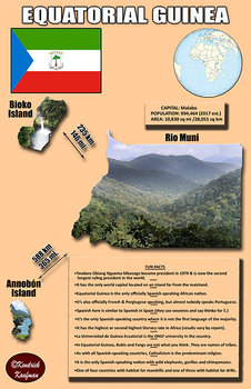 Fun Facts on Equatorial Guinea Poster #2