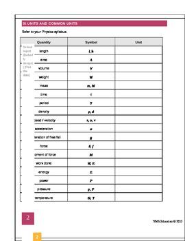 Fun Formula Sheet for Physics