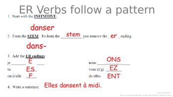 ER Verbs: Fun French Classroom Poster