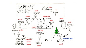 House of ETRE: Fun French Classroom Poster