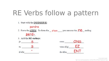 RE Verbs: Fun French Classroom Poster