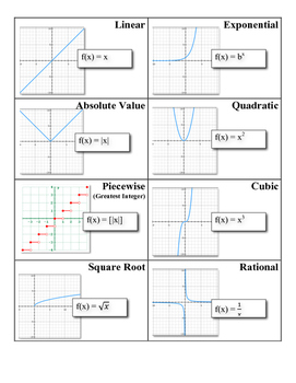 Function Characteristics and Terminology