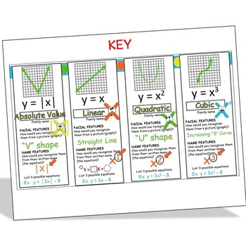 Function Families Interactive Notebook Foldable