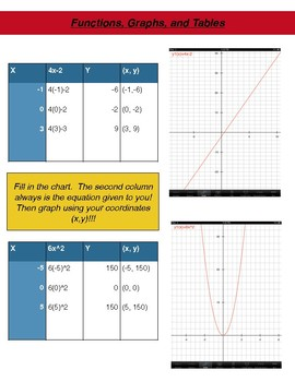 Function, Graphs, and Tables Note Sheet