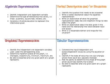 Function Multiple Representations