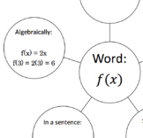 Function Notation Concept Map