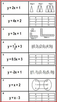 Function Rule (Equation) and Representation Card Match - Algebra, PreAlgebra