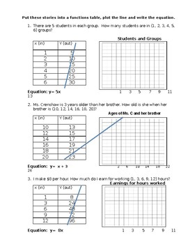Function Rule Word Problems