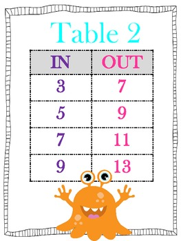 Function Table Around the Room-Addition and Subtraction-Common Core Aligned 4.OA