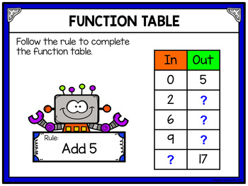 Function Tables - Addition to 20 for Google Drive and Google Classroom
