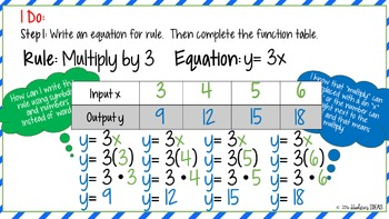 Function Tables, Coordinate Graphing Oh My! Teacher's Edition PowerPoint