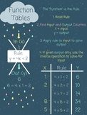 Function Tables Digital Anchor Chart