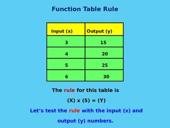 Function Tables-Input and Output Tables