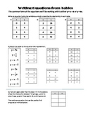 Function Tables and Equations Practice Worksheet