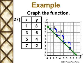 Function Tables and Graphs in a PowerPoint Presentation