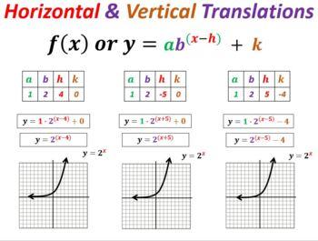 Function Transformation Bundle (Algebra 2 / Math 2 and 3)