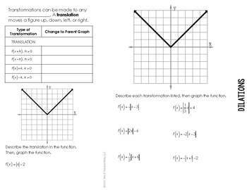 Function Transformations Flipbook Notes