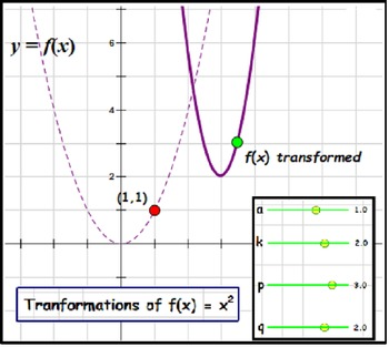 Function Transformations - GSP Student Investigation + Awesome Worksheets