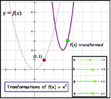 Function Transformations, GSP Student Investigation + Awesome Worksheets