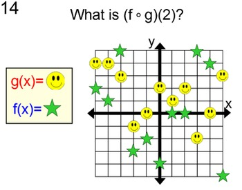 Function Values of Equations & Graphs for Power Point & So
