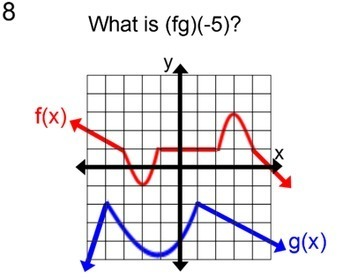 Function Values of Equations and Graphs for PDF and Socrative, 4 Assignments