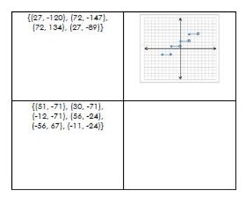 Function Worksheet and Sort Activity - Identify Functions and give D & R