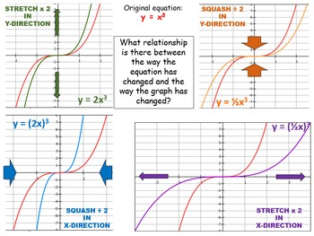 Function notation and transforming graphs: lesson slides and questions