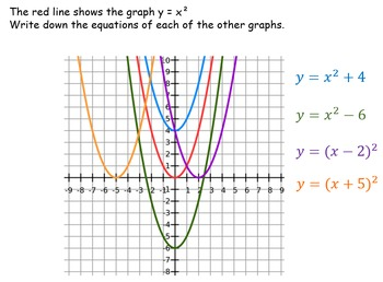 Function notation and transforming graphs: lesson slides a