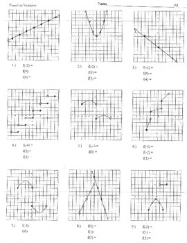 Evaluate Function notation from graphs f(x) find f(