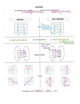 Function or Not a Function Guided Notes/ Graphic Organizer