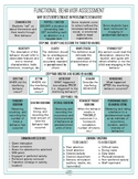 Functional Behavior Assessment (FBA) & Behavior Intervention Plan (BIP) Visual
