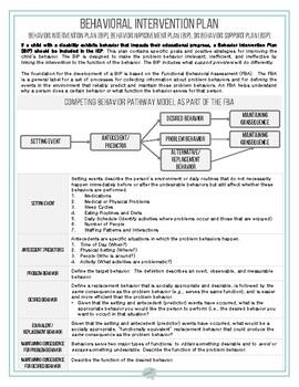 Functional Behavior Assessment (FBA) & Behavior Intervention Plan (BIP) Visual
