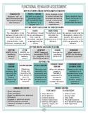 Functional Behavior Assessment (FBA) & Behavior Interventi