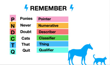 Functional Grammar: Nominal Groups Writing Lesson PowerPoint