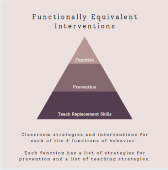 Functionally Equivalent Interventions