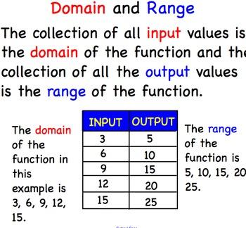 Algebra Functions