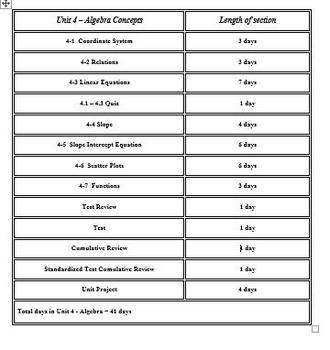 Functions:  8th Grade CCSS Algebra Unit
