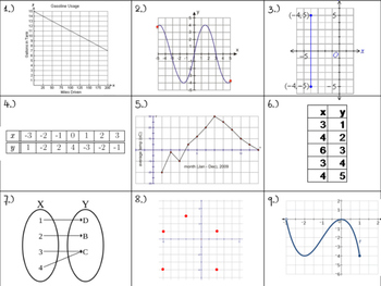 Functions Class Activity or Stations