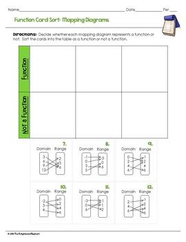 Functions Interactive Digital Card Sort
