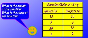 Functions Linear Graph Coordinate Slope / Intercept Flipchart