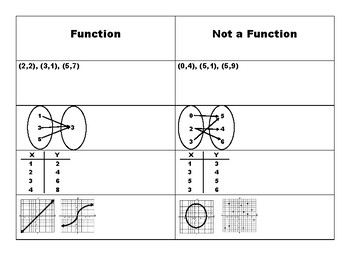 Functions/Not a Function Foldable Notes
